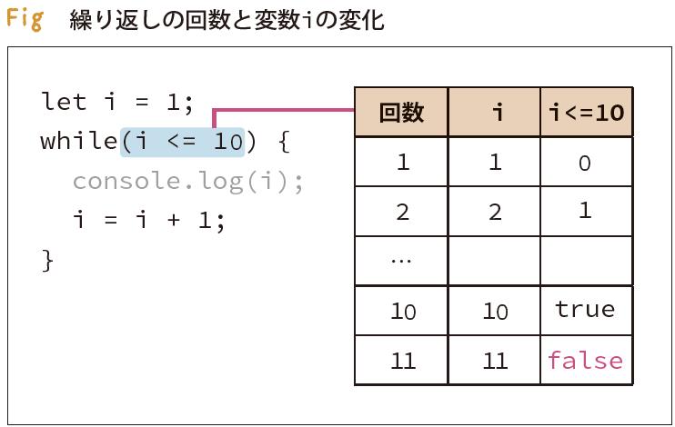 p.97 fig 繰り返しの回数と変数iの変化(誤)