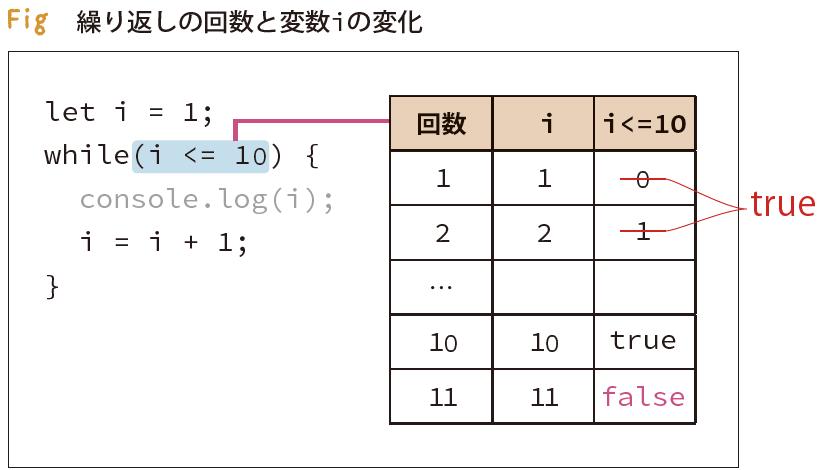 p.97 fig 繰り返しの回数と変数iの変化(正)